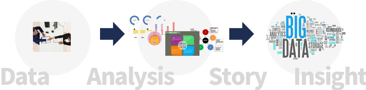 데이터 분석, 현상,상황진단, 스토리,인사이트