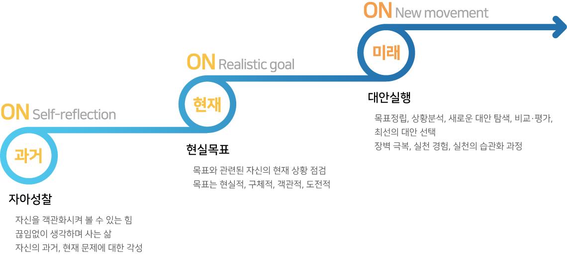ON Self-reflection : 자아성찰 (과거)   - 자신을 객관화시켜 볼 수 있는 힘   - 끊임없이 생각하며 사는 삶   - 자신의 과거, 현재 문제에 대한 각성 ON Realistic goal : 현실목표 (현재)  - 목표와 관련된 자신의 현재 상황 점검  - 목표는 현실적, 구체적, 객관적, 도전적 ON New movement : 대안실행 (미래)  - 목표 정립, 상황 분석, 새로운 대안 탐색, 비교·평가, 최선의 대안 선택  - 장벽 극복, 실천 경험, 실천의 습관화 과정