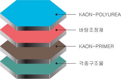 KAON - W20, W30