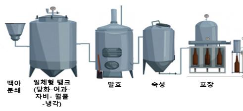 보보스텍 맥주 제조 공정